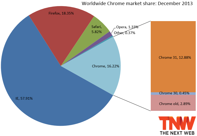 chrome december 2013 IE11 more than triples market share to 10.42%, Firefox slips a bit, and Chrome gains back share