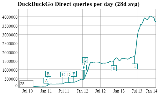 duckduckgo traffic DuckDuckGo reveals it saw over 1 billion searches in 2013