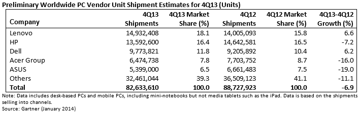 gartner pc q4 2013 Gartner: PC shipments slip 6.9% to 82.6m units in Q4, as 2013 sees the worst yearly decline in history