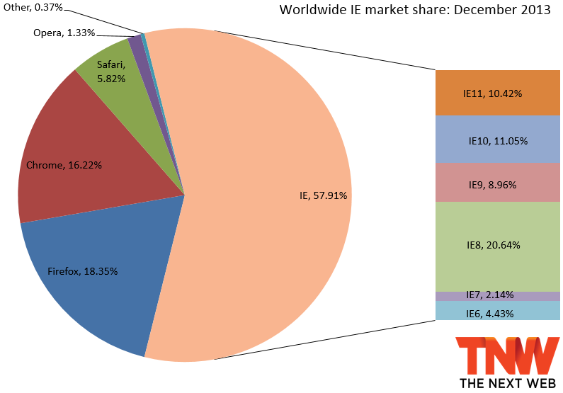ie december 2013 IE11 more than triples market share to 10.42%, Firefox slips a bit, and Chrome gains back share