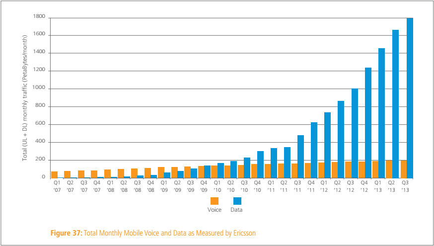 mobile data q3 2013 ericsson Akamai: Average Internet speed grew 29% year over year to 3.6 Mbps, mobile traffic jumped by 80%