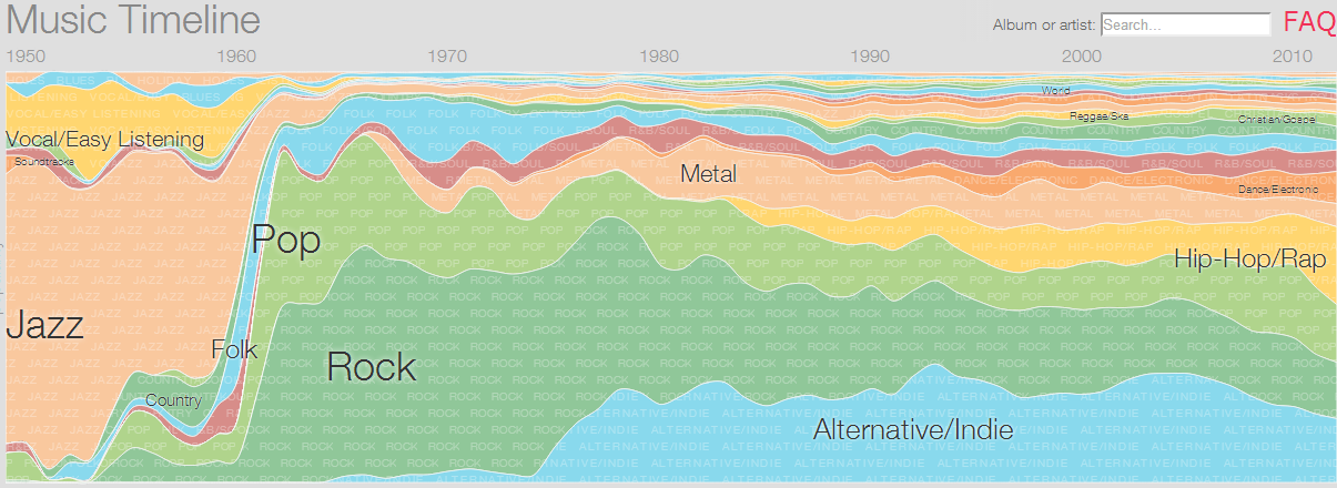 music timeline genres Google Research releases Music Timeline, a visualization of artists and genres over the decades