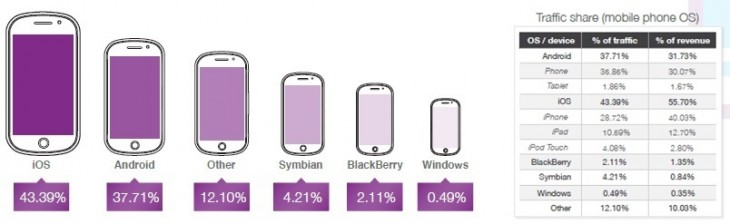 opera q42014 730x224 Opera: iPhone remains king of mobile ads, despite Android smartphones enjoying greater reach