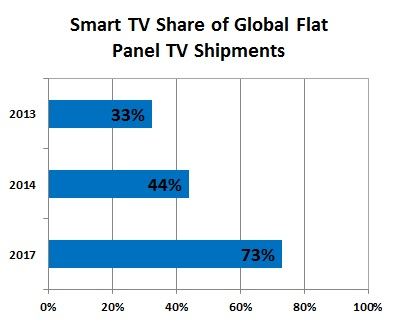 pr 310114 chd Strategy Analytics: Smart TV shipments grew 55 percent in 2013, accounted for one third of all flat panel TVs