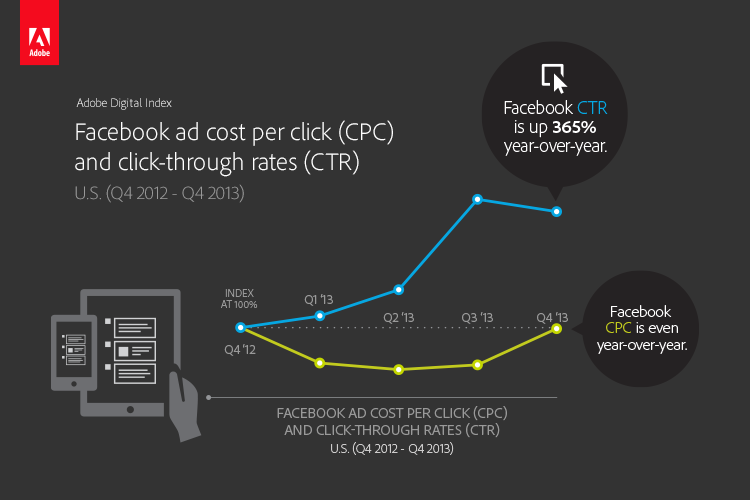 social ad ctr cpc Adobe: Facebook ad click through rates up 365%, but Pinterest poised to post higher revenue per visitor in 2014