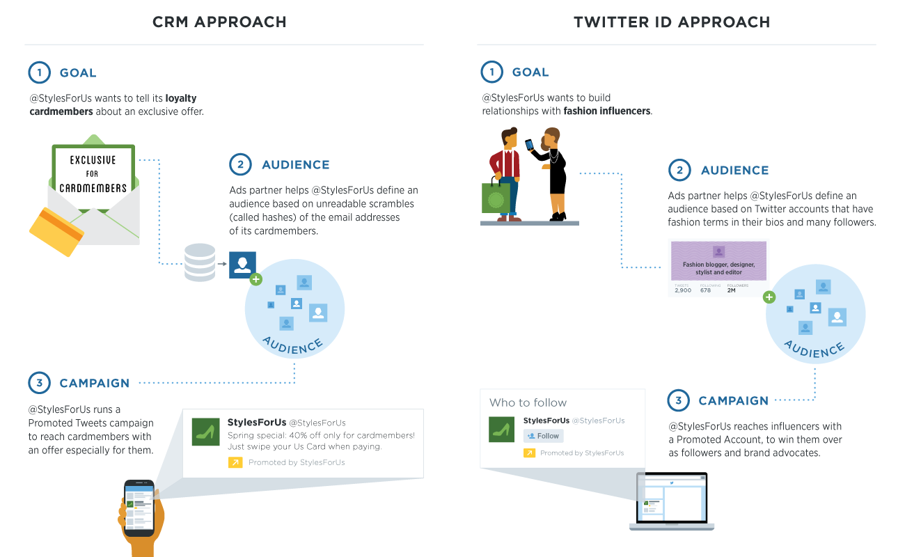 twitter tailored ads Twitter expands tailored audiences to let brands target their Promoted Tweets with email addresses and user IDs