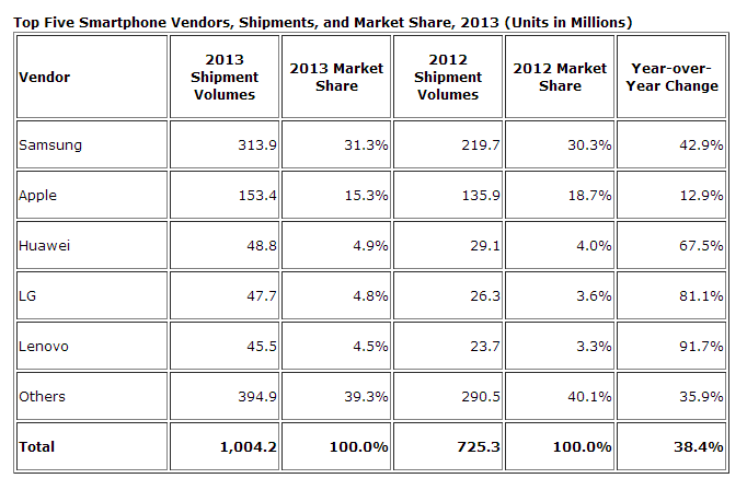 IDC: Smartphone shipments hit 1B for first time in 2013, Samsung 'clear leader' with 31% share