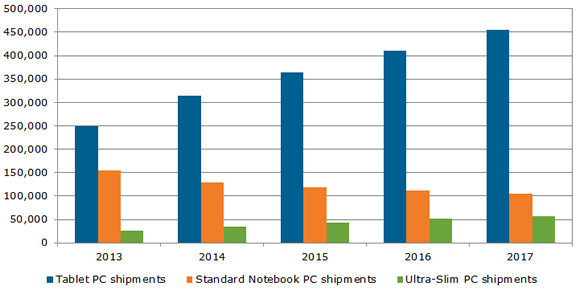 140206 worldwide mobile pc shipment forecast by application NPD: 315 million tablets will ship in 2014 due to lower prices and better displays, over 65% of all mobile PCs