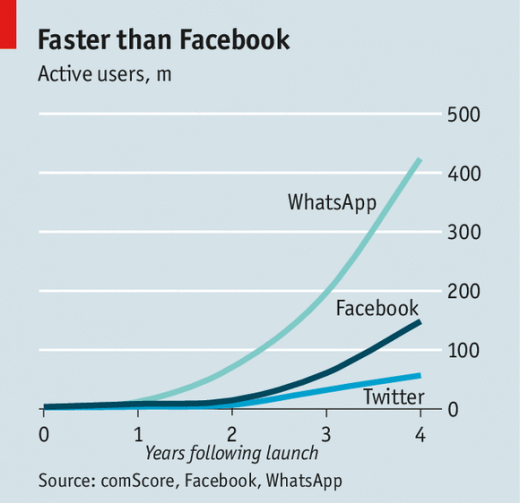 20140222 WBC823 520x503 6 reasons why Facebook didn't pay enough for WhatsApp