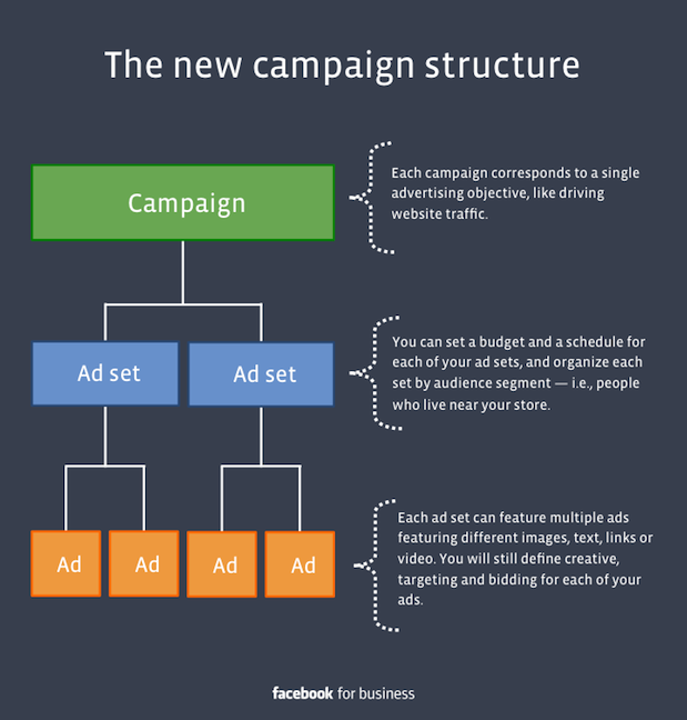 851584 1408055446119534 142483355 n Facebook will restructure its advertising platform into campaigns, ad sets, and ads on March 4