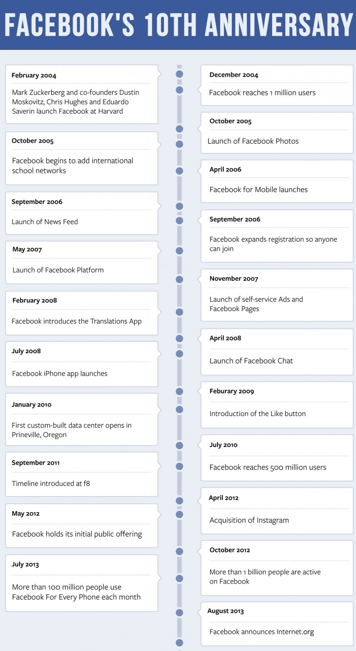 Facebook 10th Timeline 730x1333 Facebook unveils Look Back, a video product that shows your 20 biggest moments