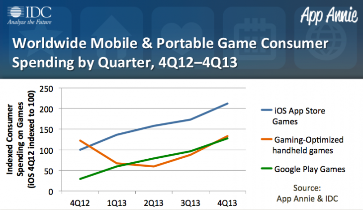 IDC PGR 2013 Review Chart 730x422 Report: Games revenue grew fourfold on Google Play and doubled on iOS in 4Q 2013