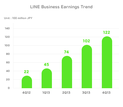 Line Q4 Line shows the potential for chat apps as platforms, after chalking up $338m in revenue for 2013