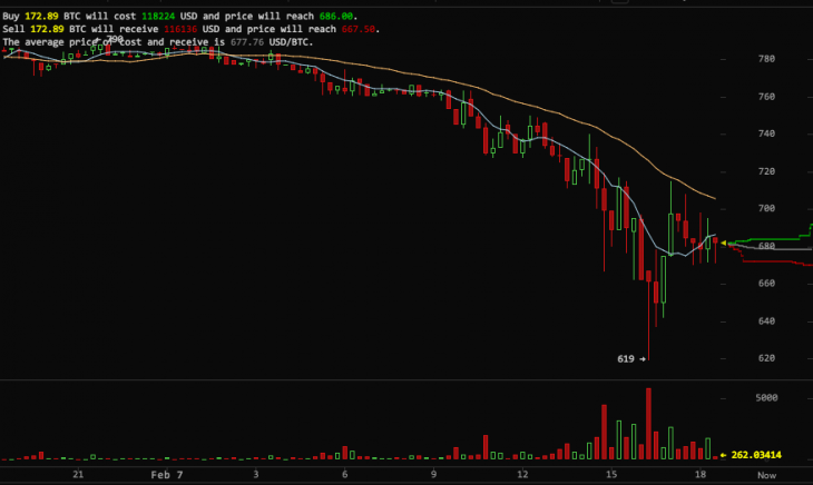 Screen shot 2014 02 07 at PM 06.37.05 730x436 Bitcoin plunges as exchange Mt. Gox pauses all withdrawals due to technical issues