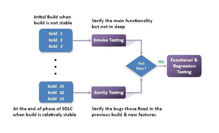 SmokeTesting Smoke testing your apps 101: A guide for the non techie co founder