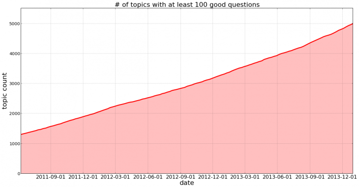 Topic and Quality of high quality topics on Quora 730x381 Quora reveals the secret to how it organizes content and the most popular topics on its Q&A service