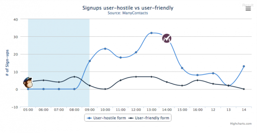 chart 520x271 User hostile vs. user friendly email signup tactics: Which works best?