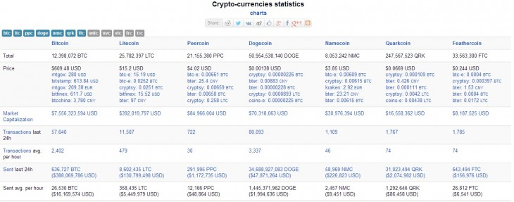 doge 730x287 Dogecoin founder says he rejected $500,000 investment offers