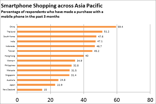 image004 MasterCard survey finds that nearly 60% of Chinese online shoppers made purchases via smartphones