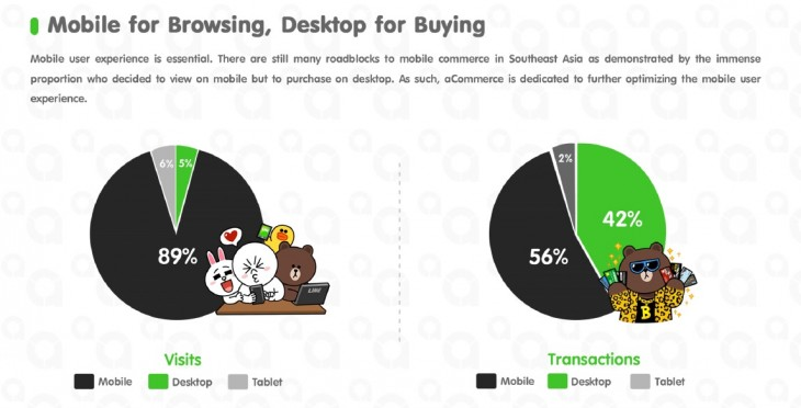 line 3 730x372 Chat app Lines flash sales show m commerce is still very much behind e commerce in Asia