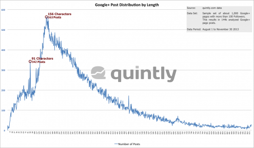 quintly Research Google Plus Post Distribution Length 520x303 How to make your posts stand out on the Web: The complete guide to social media formatting