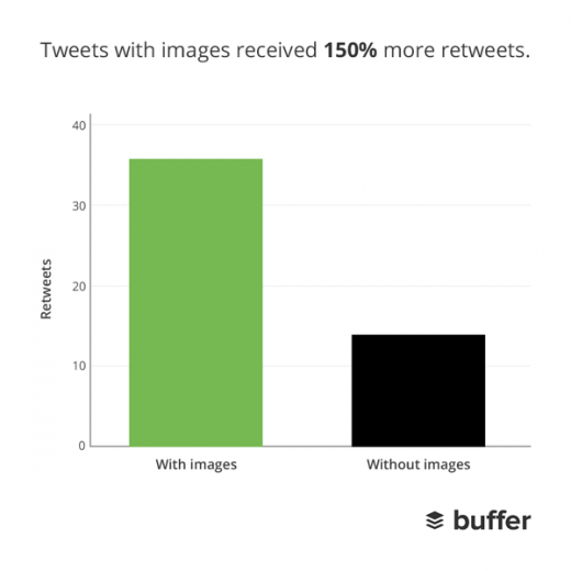 retweets 520x520 How to make your posts stand out on the Web: The complete guide to social media formatting
