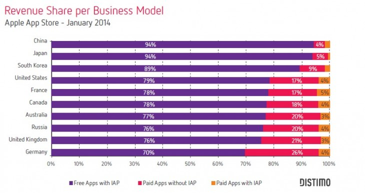 rev share vs country 730x386 Freemium app monetization has rocketed in the US, but is most effective in Asia: Distimo