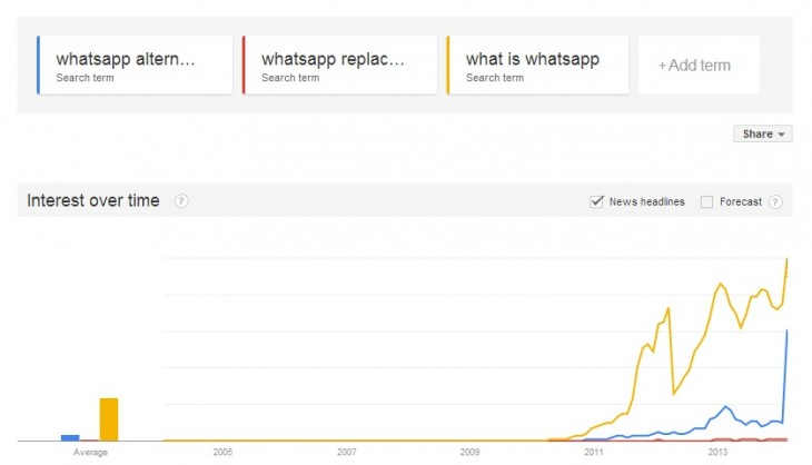 trends-whatsapp