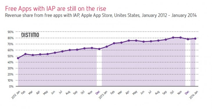 us iaps 730x377 Freemium app monetization has rocketed in the US, but is most effective in Asia: Distimo