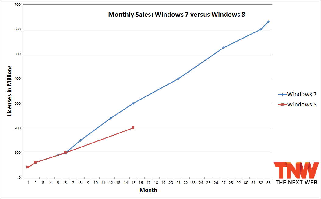 windows_7_windows_8_15_months