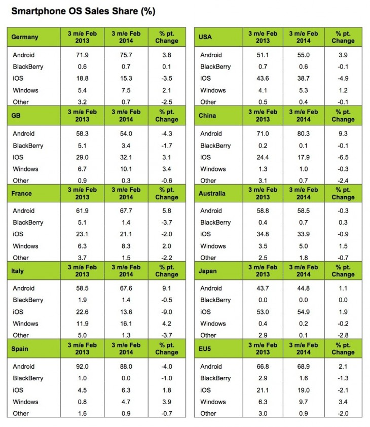 Kantar Feb Table 730x842 Report: Motorolas share of UK smartphone sales climbs to 6% from 'almost nothing' in 6 months