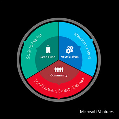 MicrosoftVentures Page Inside Microsoft Ventures: A house built on 3 pillars thats learning the importance of culture