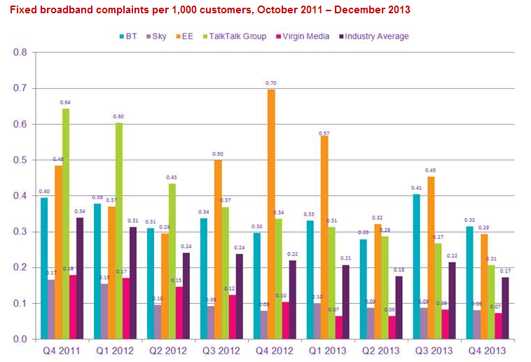 Ofcom Q4 complaints UK telecoms watchdog says BT was most complained about broadband and pay TV provider in Q4 2013