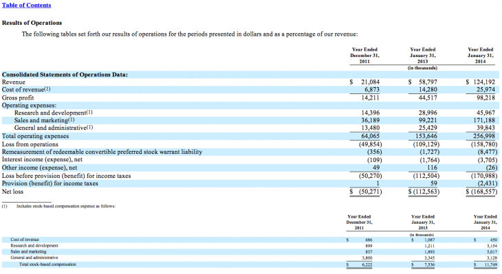 Screen Shot 2014 03 24 at 21.12.23 730x399 Box files for $250M IPO, generated $124.2M in revenue last year from 34,000 organizations