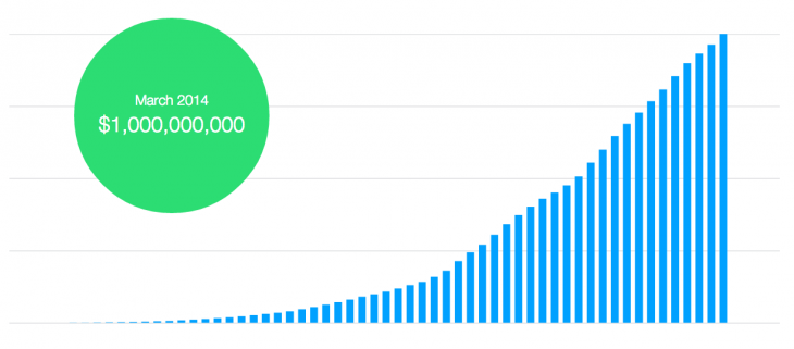 Screen shot 2014 03 03 at PM 05.29.12 730x321 Kickstarter passes $1 billion in pledges, with more than half pledged in the last 12 months