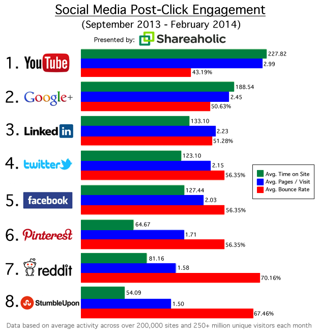 Social Referrals That Matter Mar 2014 Google+ and LinkedIn drive few, but more engaged social referrals compared to Twitter, Facebook, and Pinterest