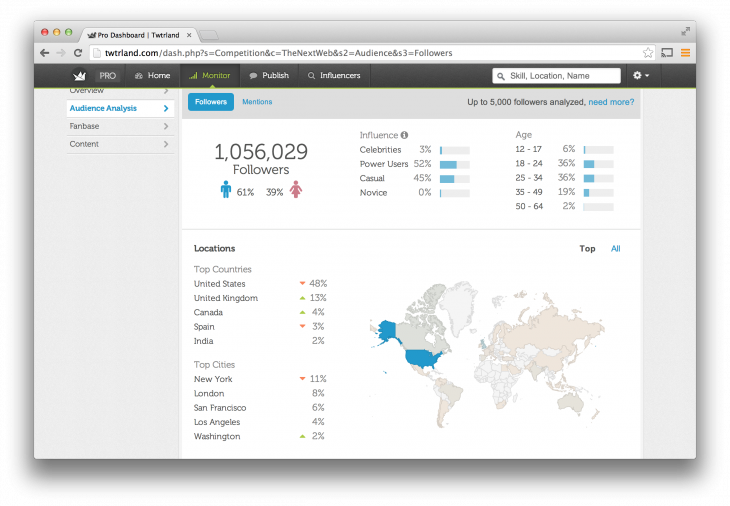 Twtrland for Business Audience breakdown 730x506 Twtrland launches a new version of its powerful social data toolset, this time aimed at businesses