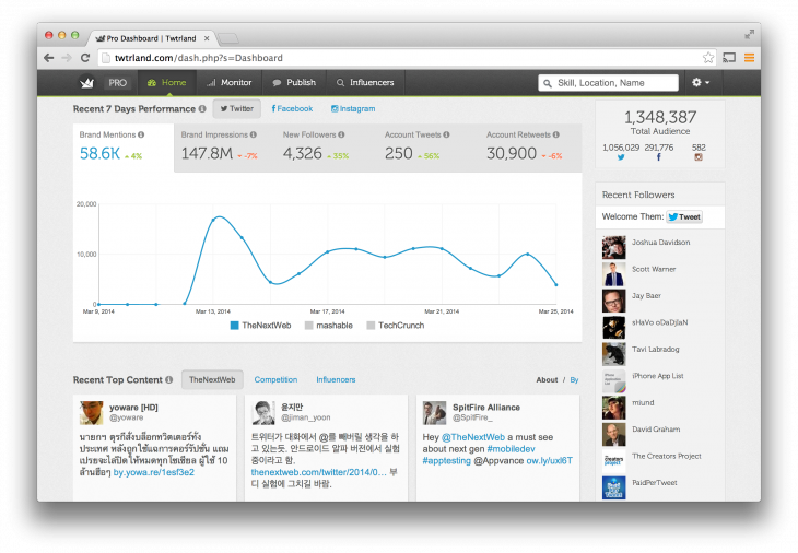 Twtrland for Business Twitter analysis 730x506 Twtrland launches a new version of its powerful social data toolset, this time aimed at businesses