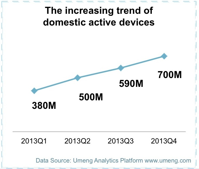 Umeng 1 Report: China had 700 million active smart devices by end 2013, with 57 percent of them under $330