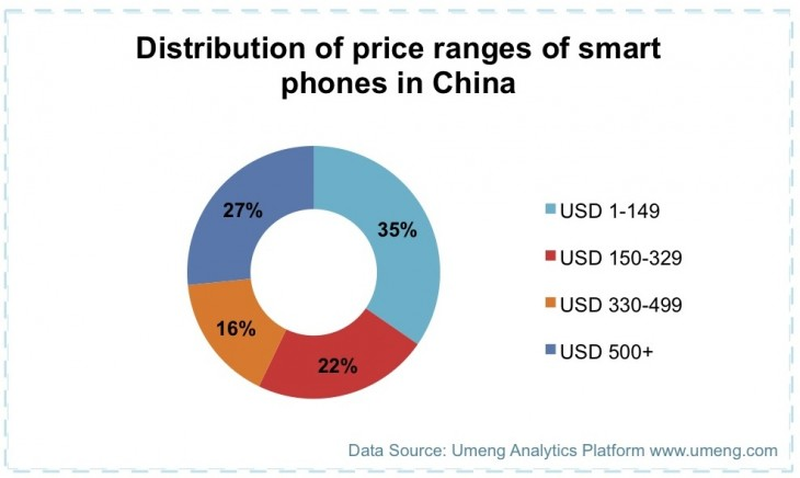 Umeng 4 730x436 Report: China had 700 million active smart devices by end 2013, with 57 percent of them under $330