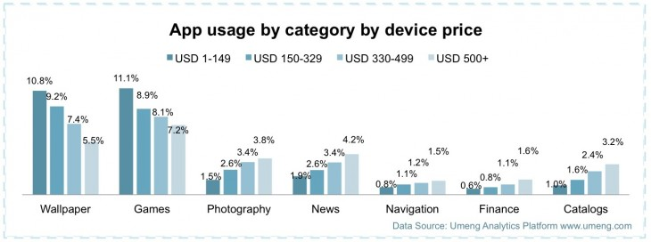 Umeng 5 730x272 Report: China had 700 million active smart devices by end 2013, with 57 percent of them under $330