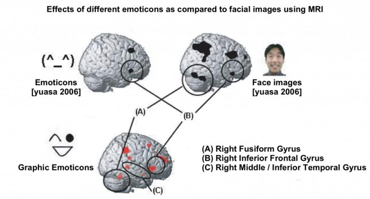 Yausa 1024x551 730x392 Emoji love: The science behind why we <3 emoticons