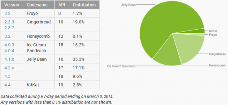 android distribution march 730x337 Android KitKat picks up pace to hit 5.3% adoption, while Jelly Bean declines slightly to 61.4%
