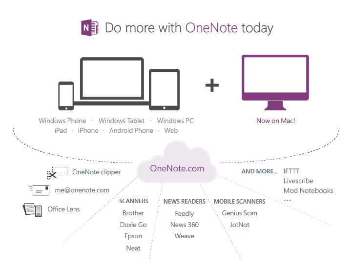 blog image new Microsoft launches free OneNote for Mac, freemium OneNote for Windows, and OneNote cloud API for apps