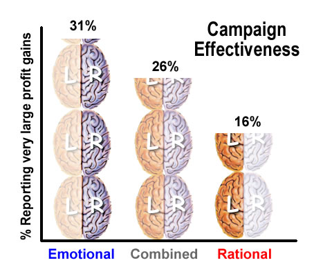 emotional vs rational Emotion in marketing: How our brains decide which content is shareable