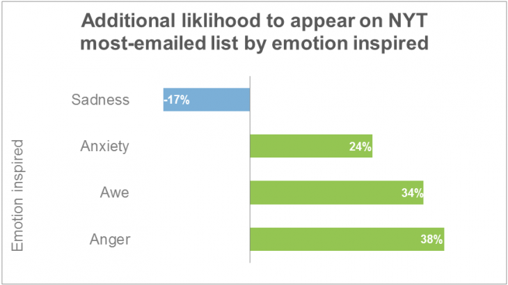 emotions viral1 730x409 Emotion in marketing: How our brains decide which content is shareable