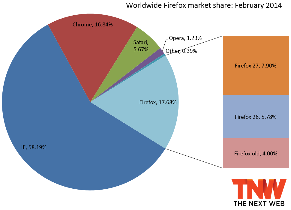 firefox share february 2014 IE10 falls below IE9 in market share, Firefox hits 60 month low, and Chrome again gains the most