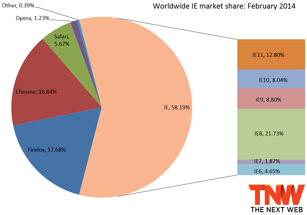 ie share february 2014 IE10 falls below IE9 in market share, Firefox hits 60 month low, and Chrome again gains the most