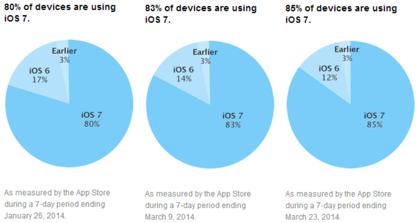 ios adoption march 2014 iOS 7 adoption hits 85% according to Apples App Store usage numbers, iOS 6 slips to 12%