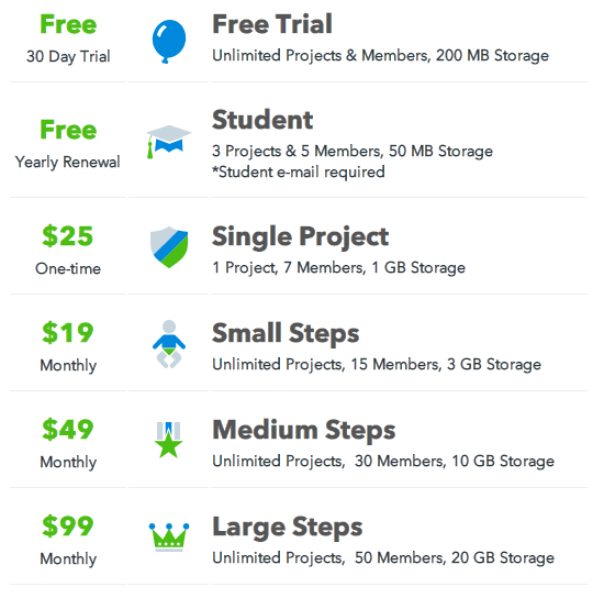 pricing Stepsie wants to help you manage projects by breaking them down into digestible chunks
